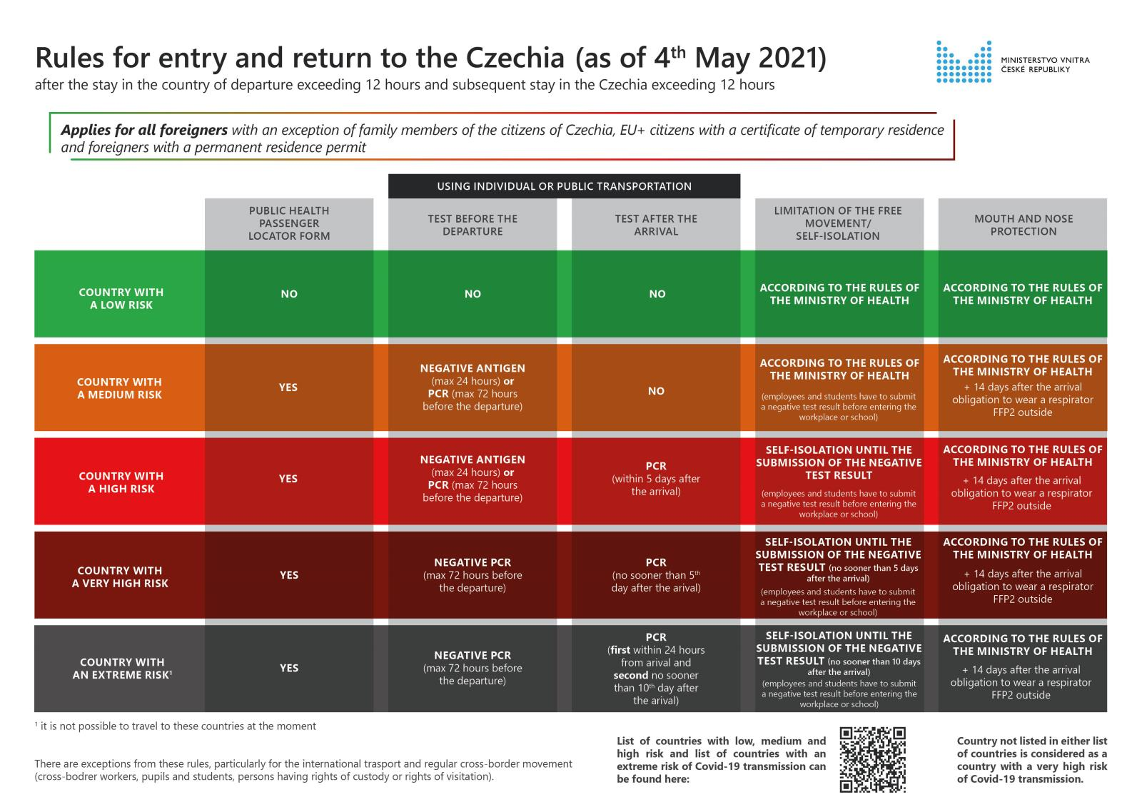 Rules_for_entry_and_return_to_the_Czechia_for_3rd_countries_as_of_May_4th_2021_-_20210504.jpg