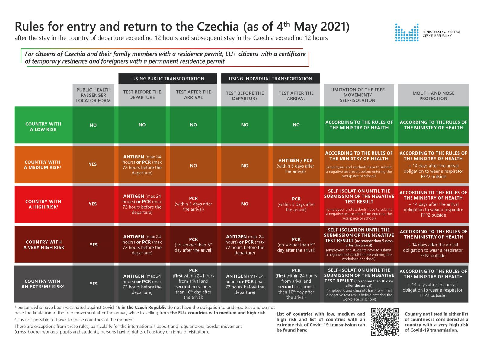 Rules_for_entry_and_return_to_the_Czechia_for_CZ_citizens_and_residents_as_of_May_4th_2021_-_20210504.jpg