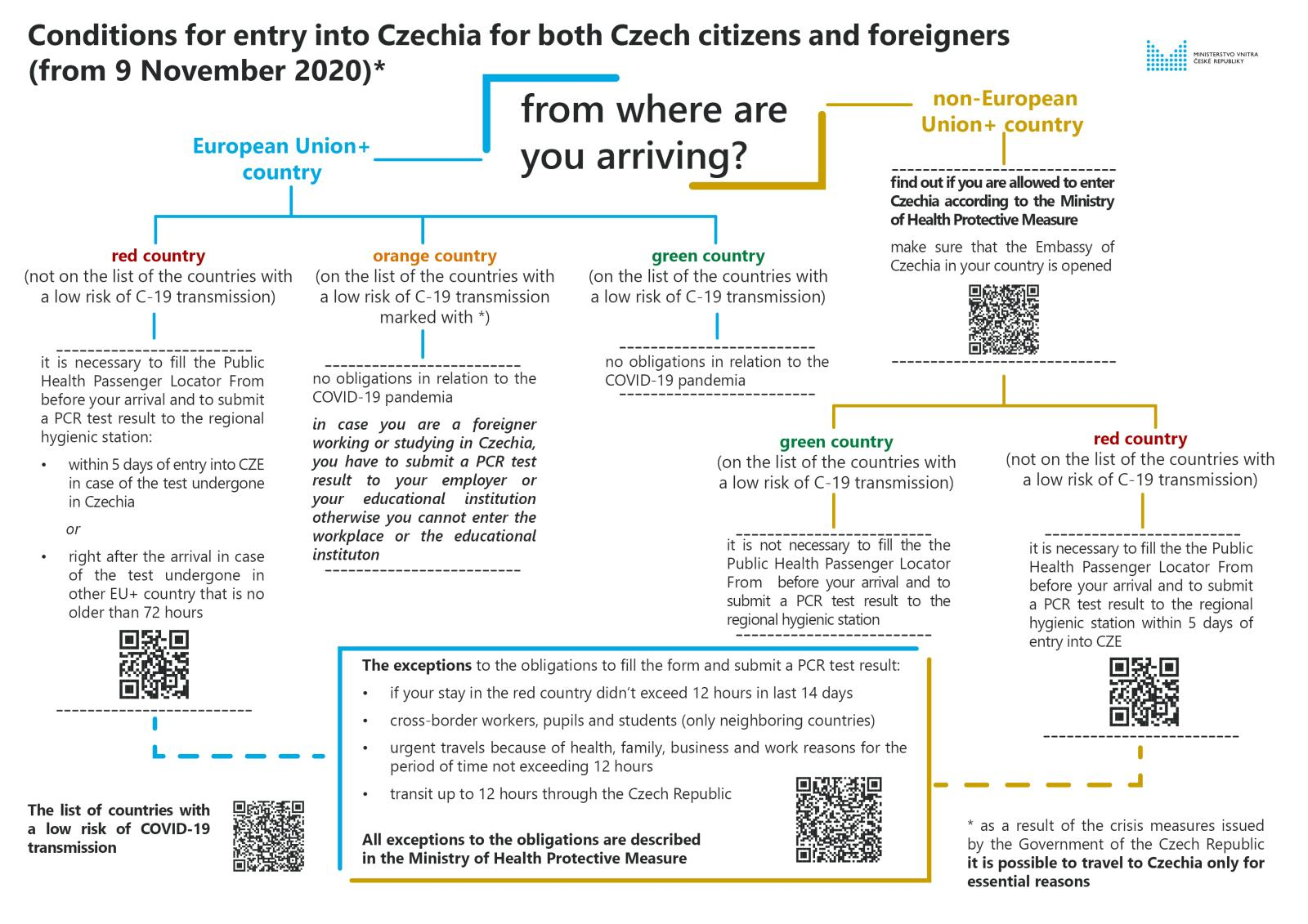 Conditions_for_entry_into_CZ_for_Czech_and_foreigners_from_November 9th_2020_-_20201105.jpg