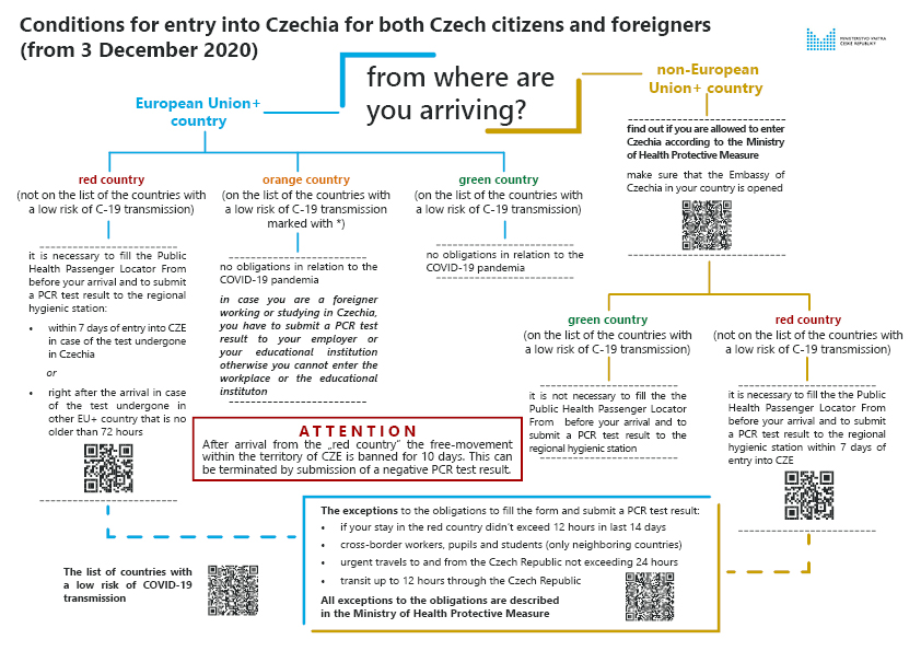 Conditions_for_entry_into_CZ_for_Czech_and_foreigners_from_December_3rd_2020_-_20201202.jpg