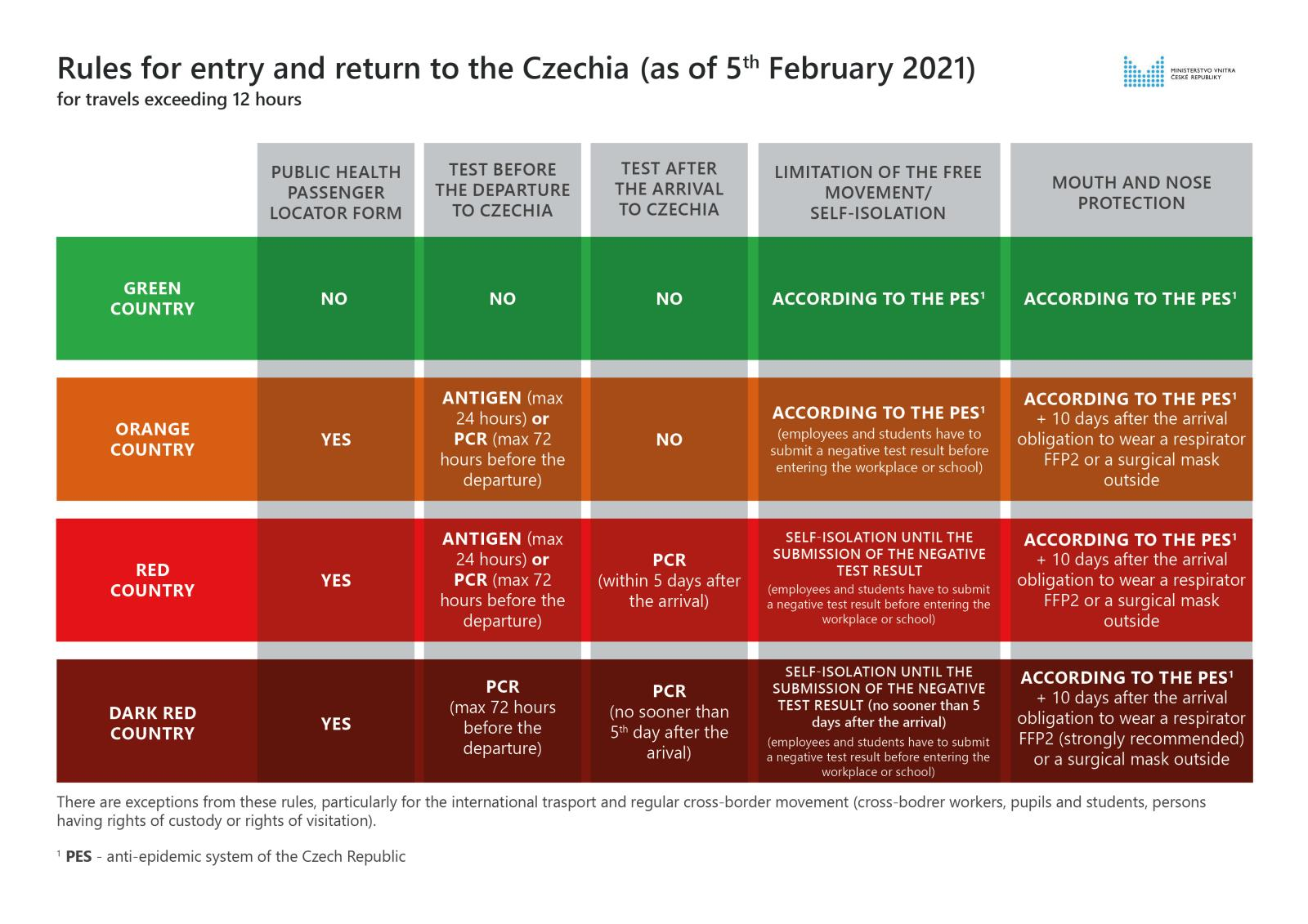 Rules_for_entry_and_return_to_the_Czechia_as_of_February_5th_2021_-_20210203v2.jpg