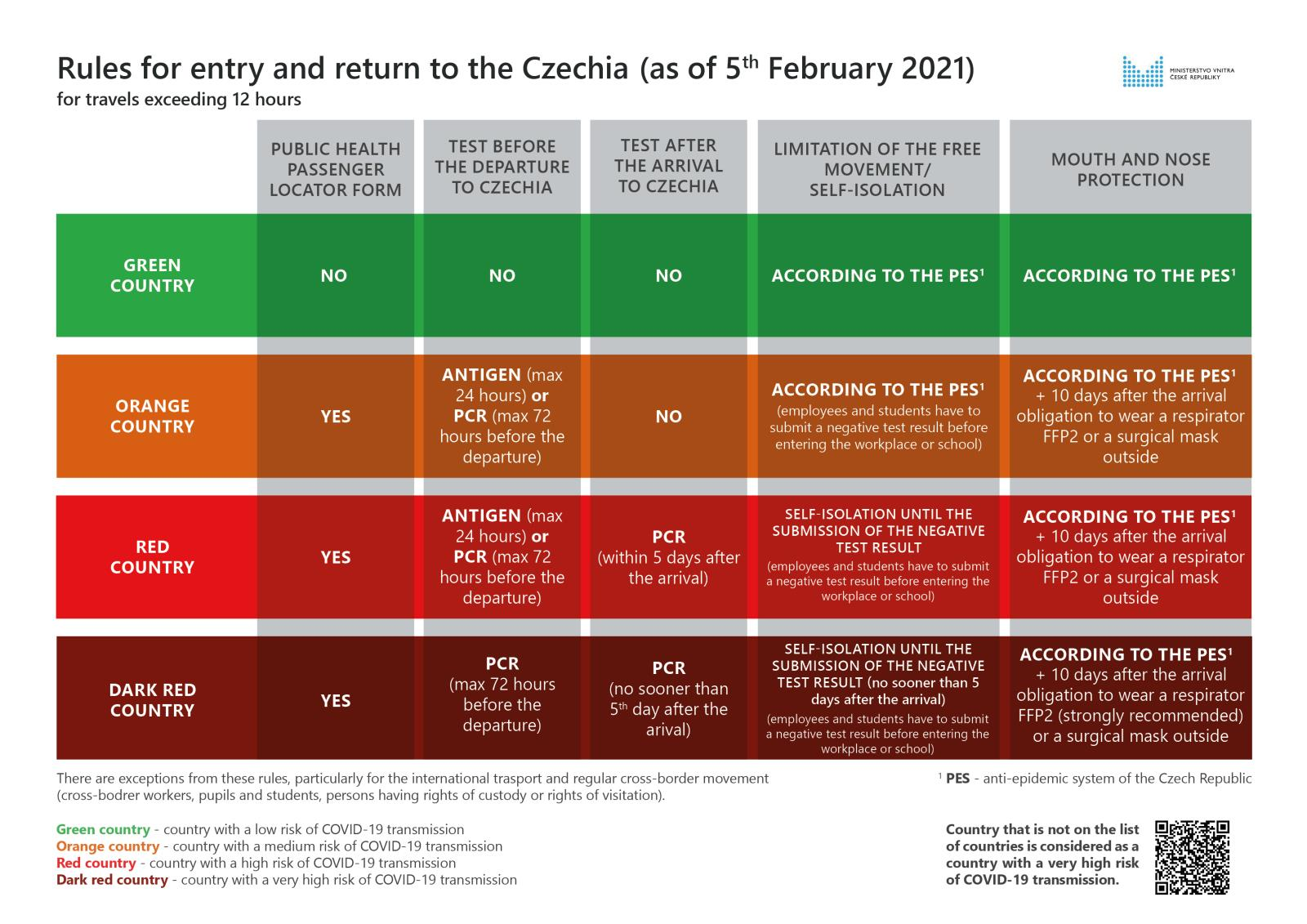Rules for entry or return to the Czechia (as of Feb 5, 2021)