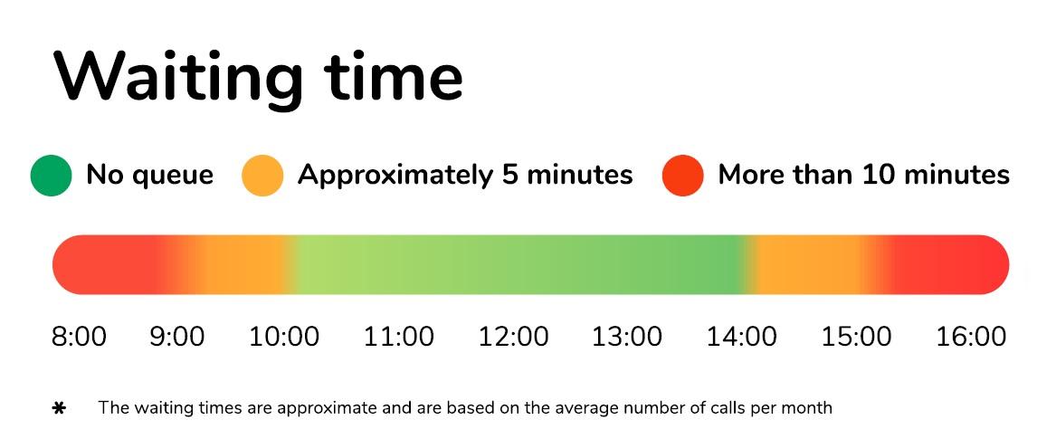 COVID19_hotline-waiting_time_-_20210429.jpg