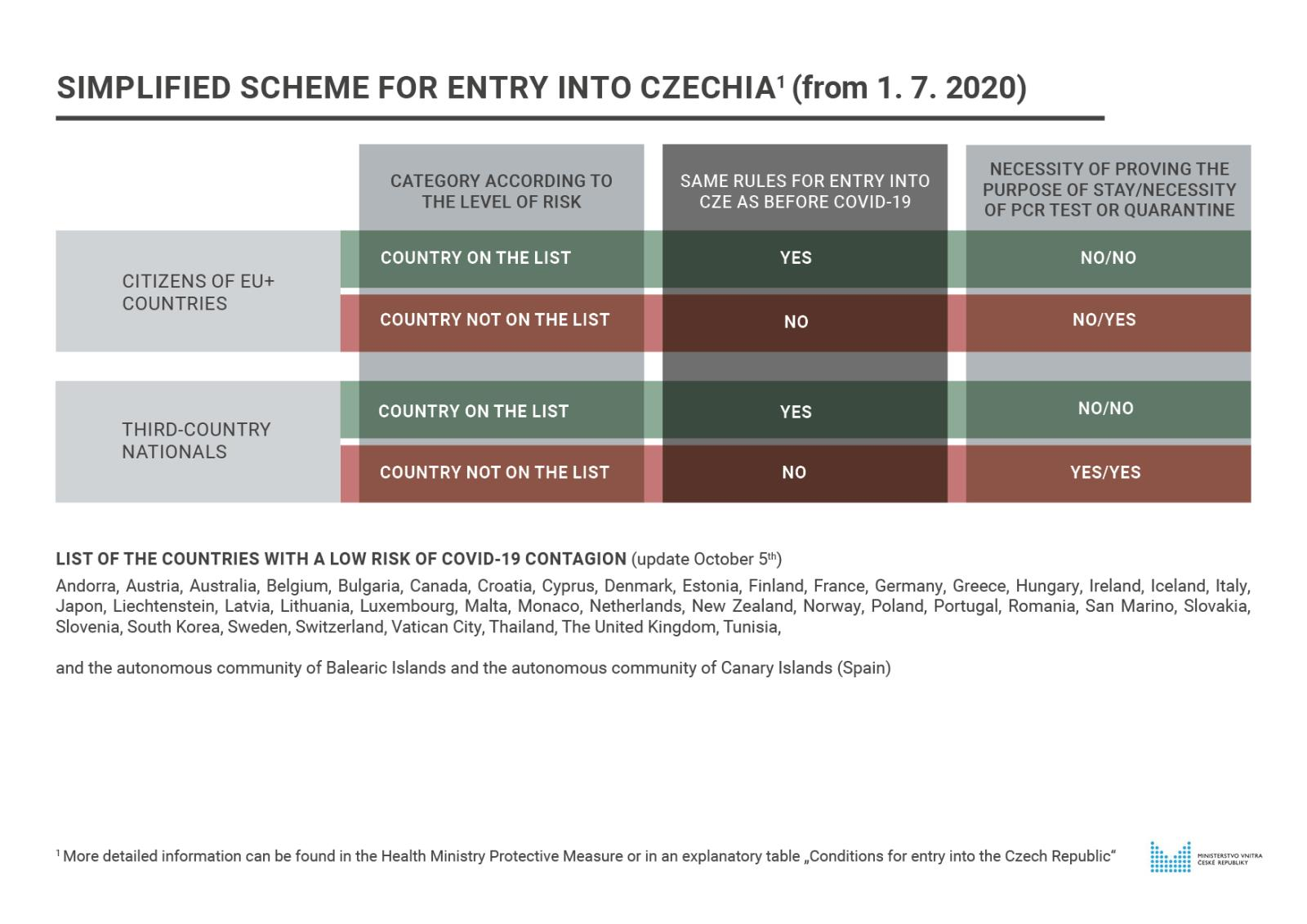 Simplified_scheme_for_entry_into_CZ_from_July_1st_2020_-_20200914.jpg